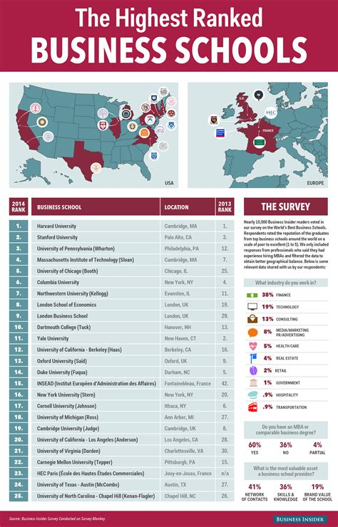 Top Universities In Usa For Mba In Finance by Top 25 Business Schools In The World Business Insider