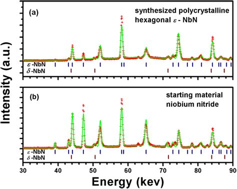 xrd pattern of polycrystalline materials synchrotron in situ x ray diffraction pattern of the high