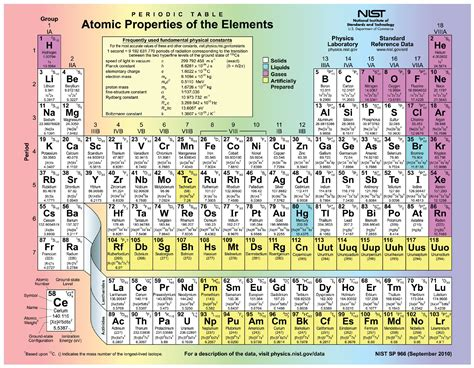 printable periodic table blocks periodic table of elements with atomic number and weight