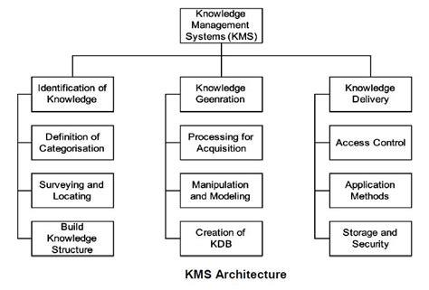 design knowledge management system image gallery knowledge management systems