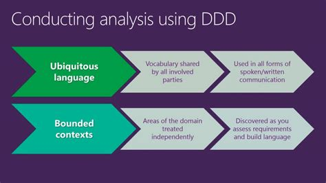architecting  implementing domain driven design