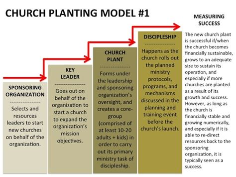 church planting in post christian soil theology and practice books what is the ideal church planting model