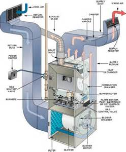 Comfort Aire Furnace Parts How Does My Cincinnati Furnace Work Nelson Comfort