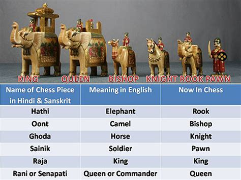 pieces meaning hindi and the origins of chess chessbase