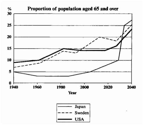 Ielts Writing Task 1 29 187 Ielts Writing by Ielts Writing Task 1 Graph Showing Future Years Ielts Simon