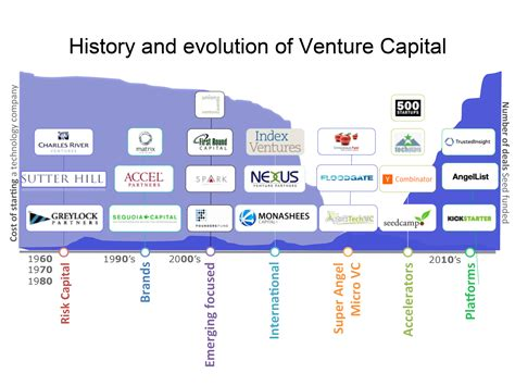 Best Mba Program For Equity Or Venture Capital by Pando This Chart Shows The Future Of Venture Capital