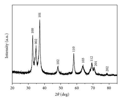 Xrd Pattern Gan | synthesis of gan nanorods by a solid state reaction figure 3