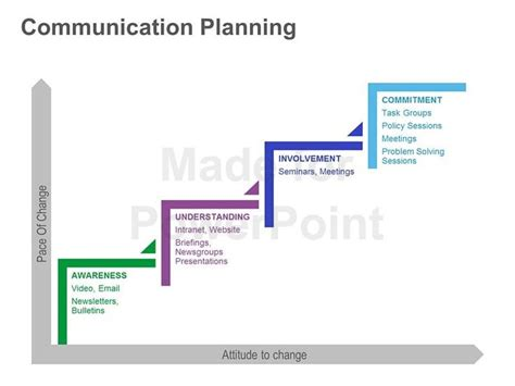 change management communication template use this communication planning framework for powerpoint