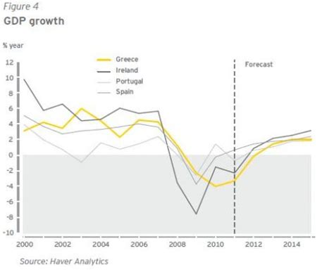 irish economy 2015 2014 facts innovation news irish economy forecast to contract again in 2011