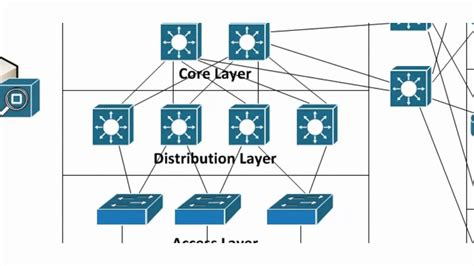 network layout model cisco ccda video training cisco hierarchical network