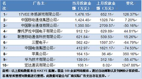 West A M Mba Ranking by Social Media And Mobile In China The Monthly