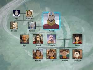 Avatar the last airbender family trees revealed