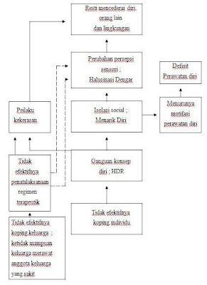 Pohon Masalah Kehamilan Remaja Diagram Pohon Tentang Kenakalan Remaja Gallery How To