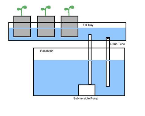 ebb  flow systems  hydroponic gardens