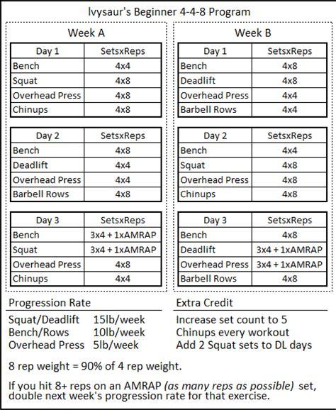 starting strength template ivysaur 4 4 8 beginner program spreadsheet lift vault