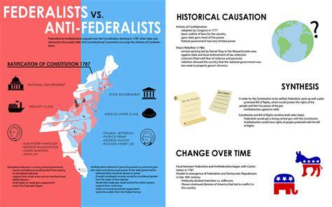 federalist and anti federalist venn diagram federalist vs anti federalist venn diagram 28 images federalists vs anti federalists