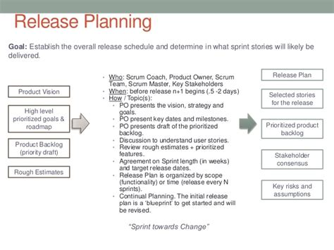 understanding the agile release and sprint planning process