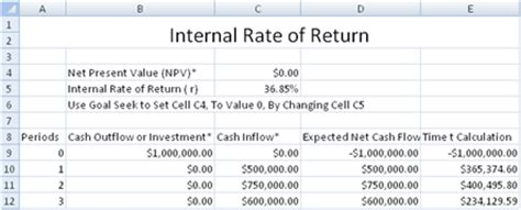 Rate Of Return Spreadsheet by Rate Of Return Irr