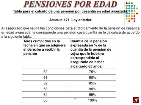 pensiones imss 2016 tabla de porcentajes imss 2016 tablas imss 2016 cuotas y