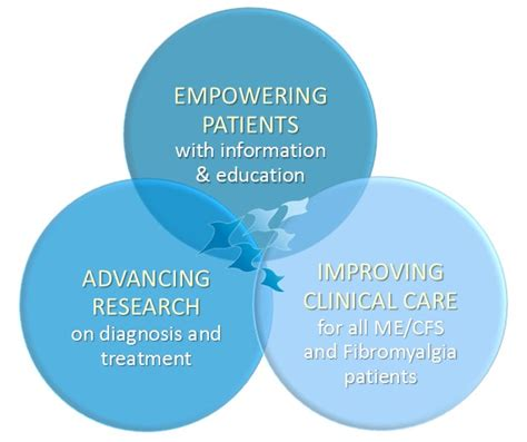 research improving schools and empowering educators empowering patients advancing research improving care