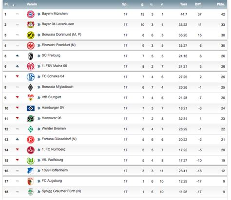 Pin Aktuelle Bundesliga Tabelle On