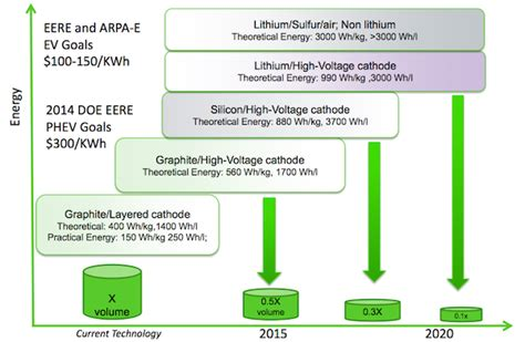 supercapacitors cost per kwh energy storage breakthrough aims at 54 per kwh energy vulture