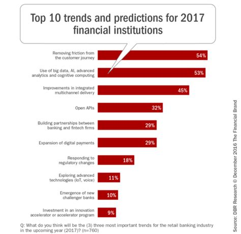 Top 10 Retail Banking Trends And Predictions For 2017 5 Trend Predictions 2017