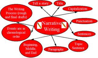 Tips On How To Write A Narrative Essay by At Work Intermediate Level Narrative Writing