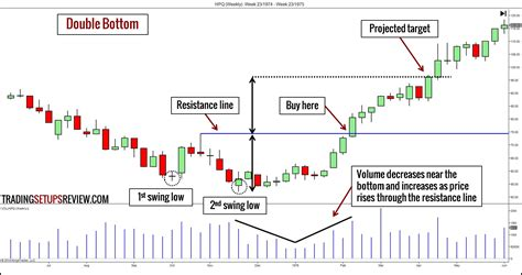 pattern finder failed to find 10 chart patterns for price action trading trading