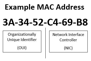 Lookup Mac Address Is Your Fitness Tracker Putting Your Security At Risk