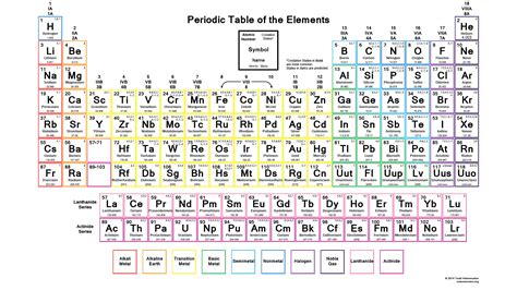 printable periodic table oxidation numbers downloadable periodic table oxidation states