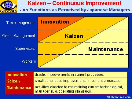 jit layout adalah kaizen the japanese strategy for continuous improvement