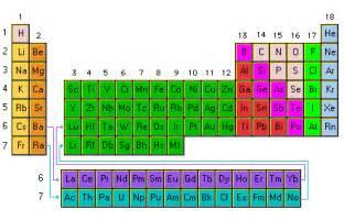 imagenes simbolos quimicos daniela