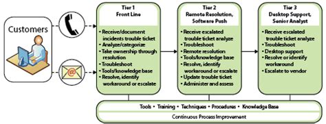 Help Desk Tiers by The Centech
