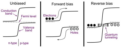 zener diode bias breakdown how does a zener diode work quora