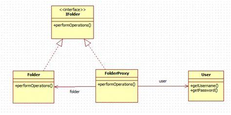 composite view design pattern java exle adapter design pattern in java java2blog