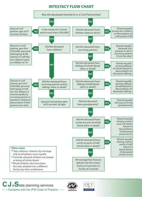 intestacy flowchart intestacy flowchart pre oct 2014 colin snaith trusts
