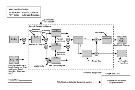 functional layout wikipedia functional flow block diagram wikipedia