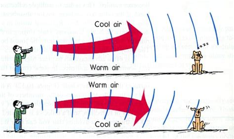Sound Wave by Refraction Of Sound Waves Amp Acoustic Shadows Explained