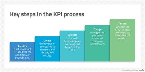 define  track  key performance indicators kpis