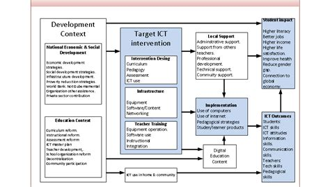 research papers on use of ict in education research papers on use of ict in education 28 images