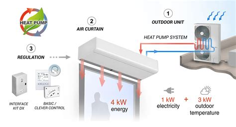 air curtain installation heat pump air curtains