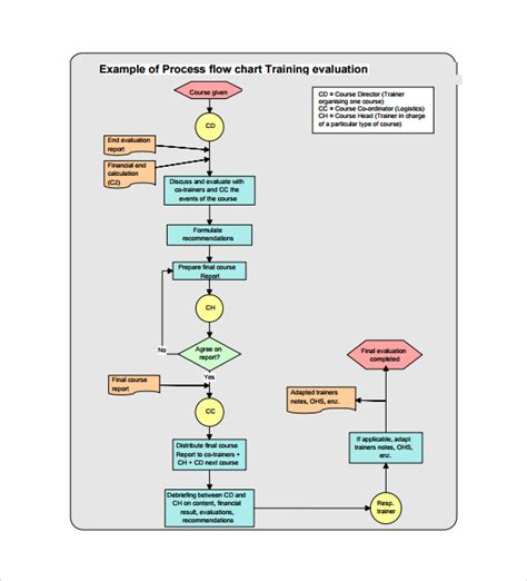 process workflow template sle flow chart template 19 documents in pdf excel
