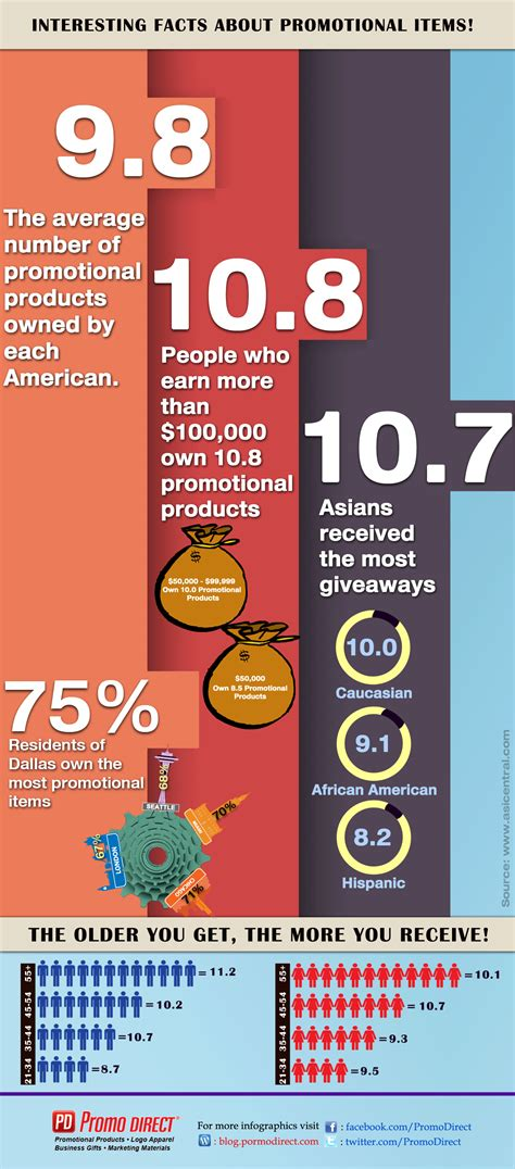 interesting facts about promotional items visual ly