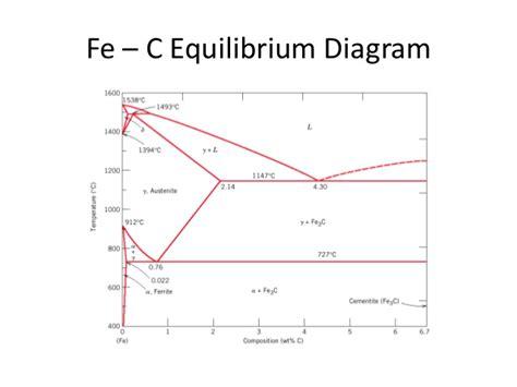 fe c phase diagram explained fe c diagram