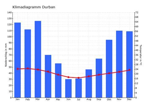 Klimadiagramm Durban