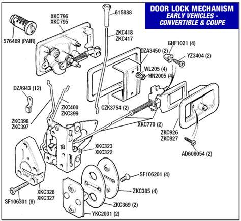 Interior Door Lock Mechanism Triumph Tr7 Door Lock Mechanism Interior Locking Knob At Www Rimmerbros Co Uk