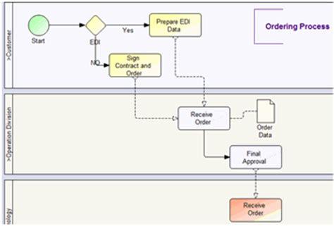bpmn diagram exle activemodeler bpmn based bpm and workflow system