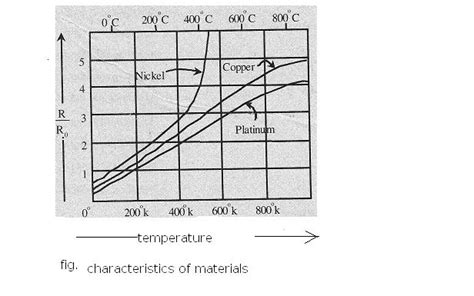 temperature coefficient resistor electronics notes temperature coefficient of resistor