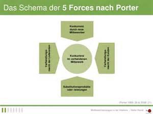 wettbewerbsstrategien 5 forces nach porter